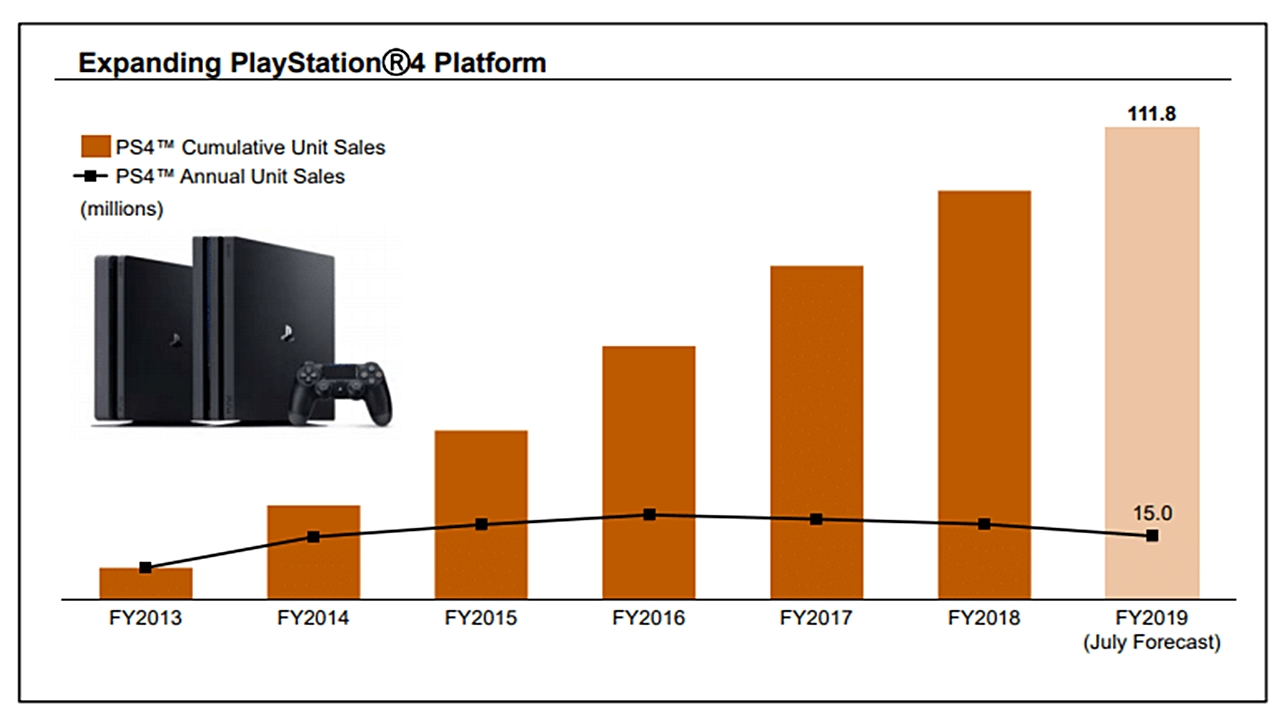 playstation 4 satış rakamları