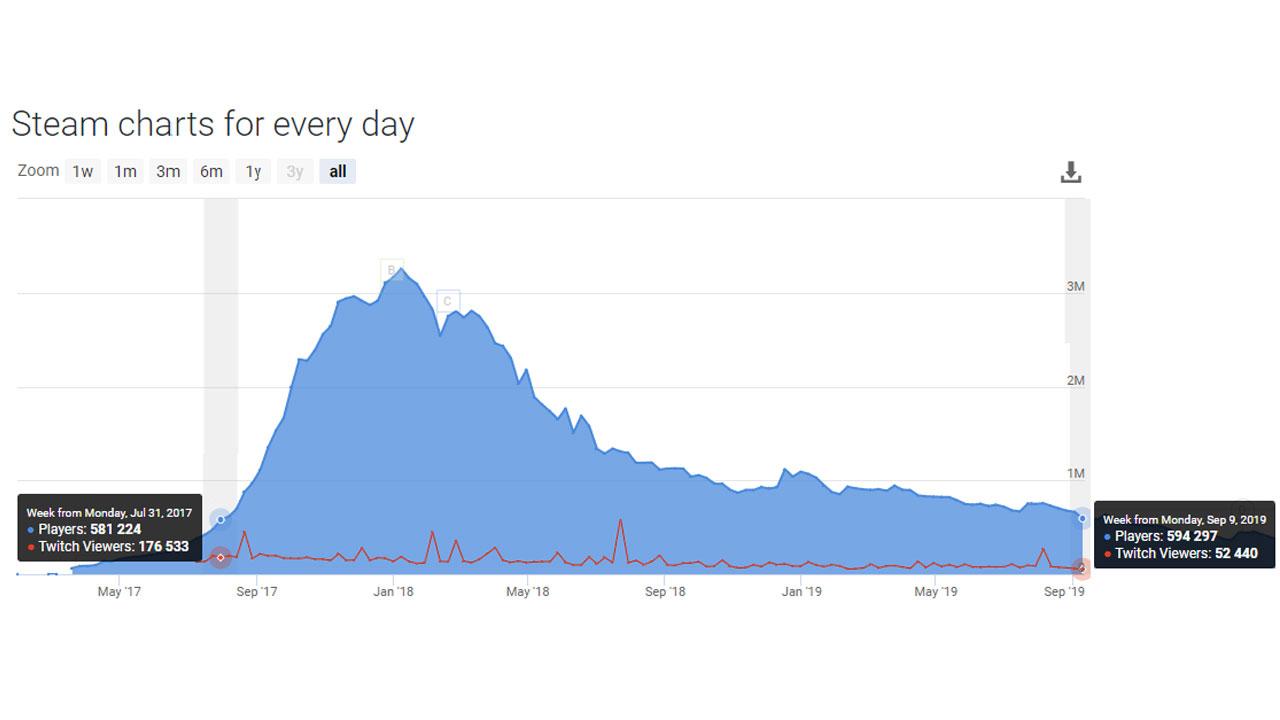 PUBG günlük oyuncu verileri