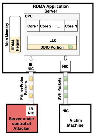 NetCAT açığı ile SSH paketlerinin dinlenmesi