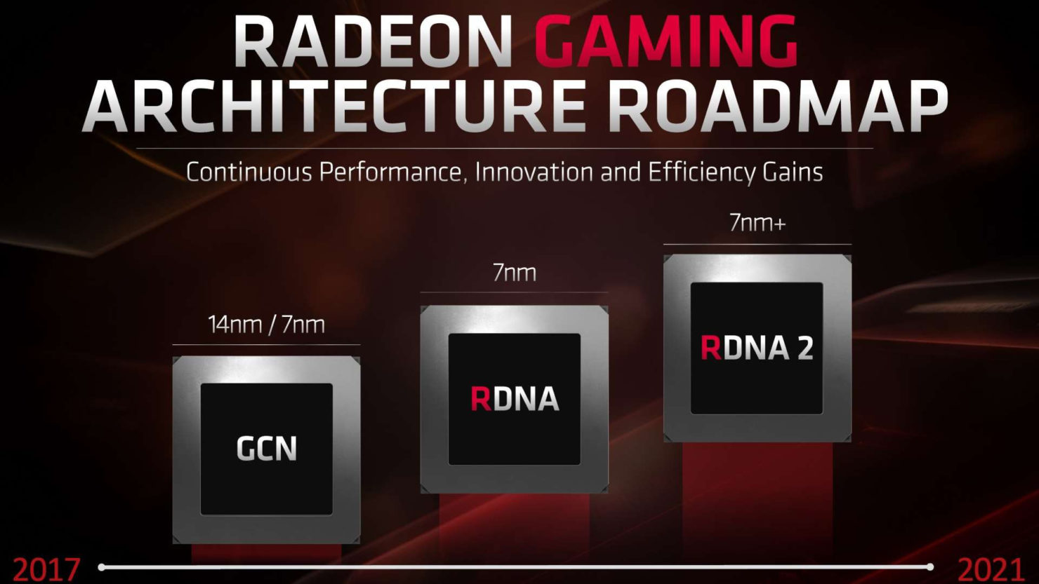 AMD Ray Tracing ekran kartları