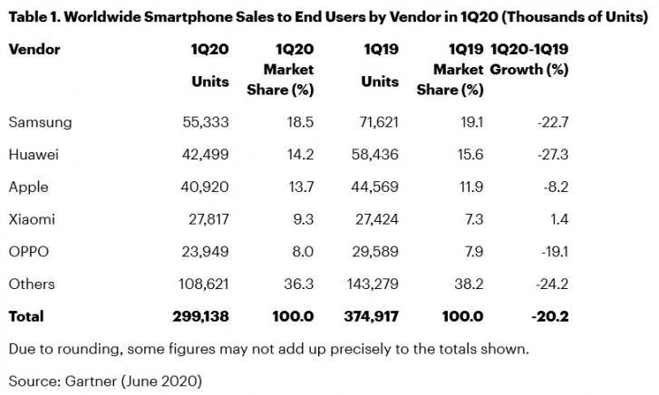 2020 akıllı telefon satışları