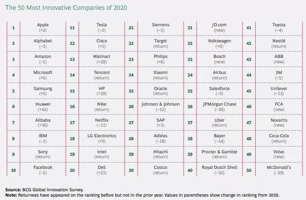 en yenilikçi şirketler