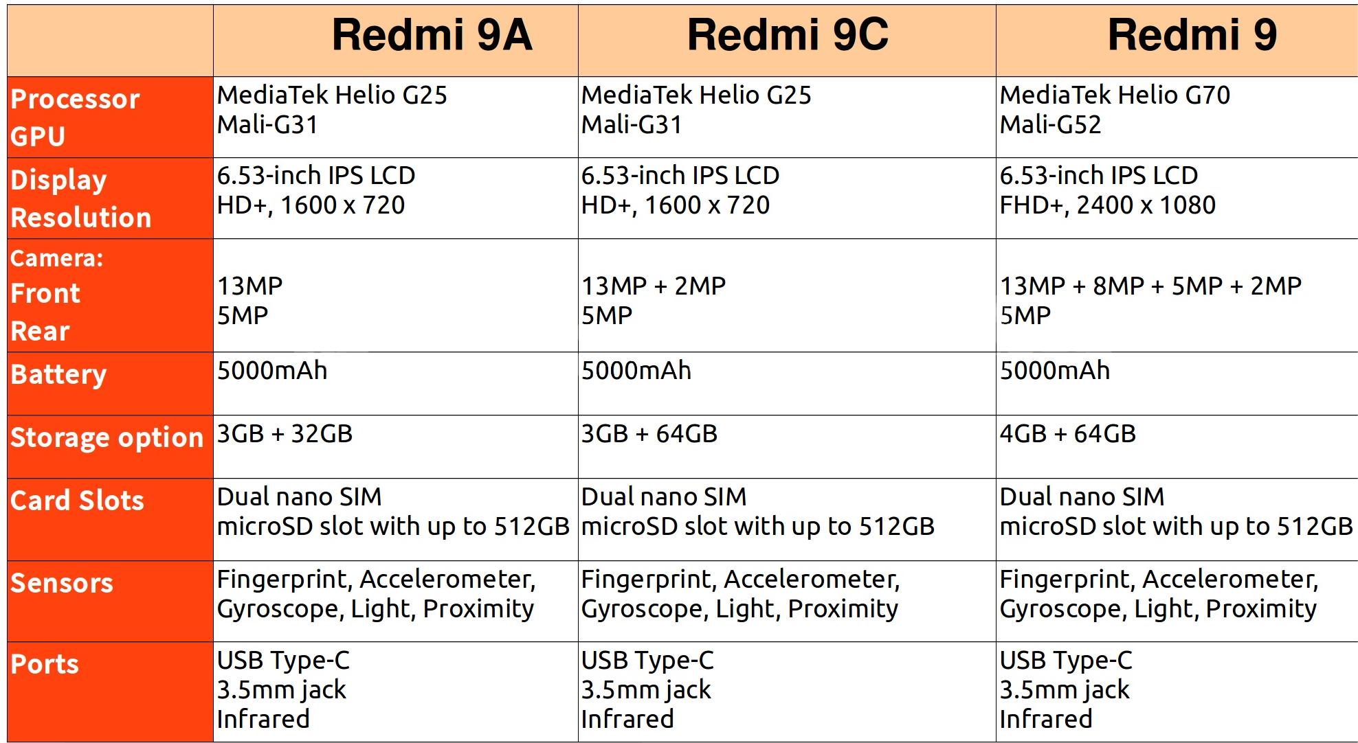 Redmi 9 özellikleri: 6.53 inç ekran, Helio G70 işlemci