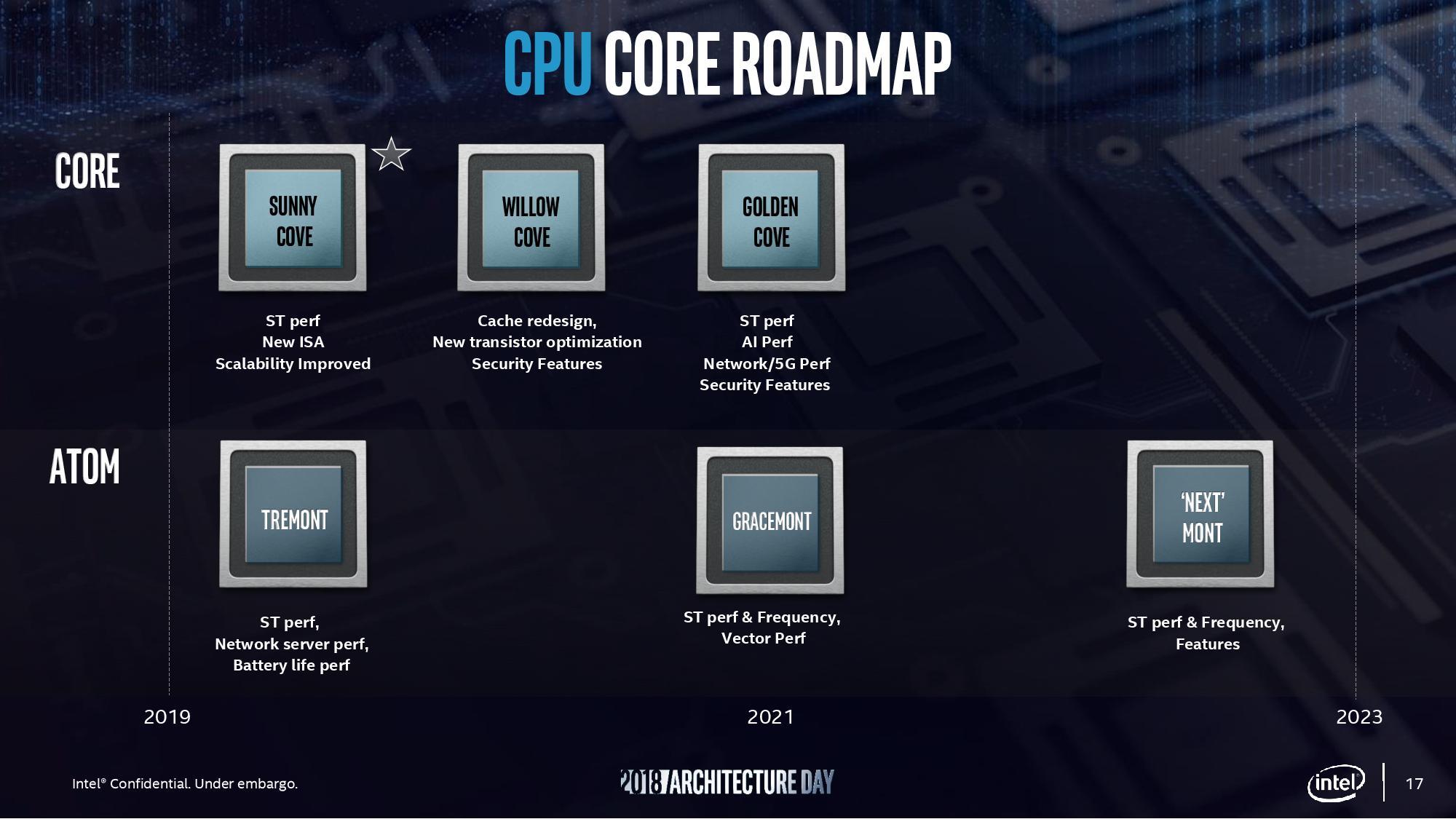 Intel Tiger Lake işlemciler