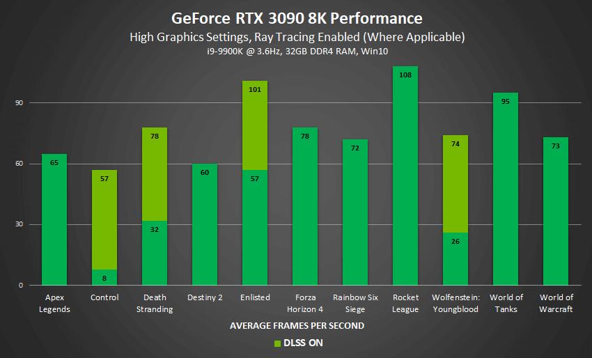 rtx 3090 8k oyun performansı