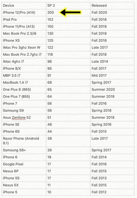 iPhone 12 hız testi