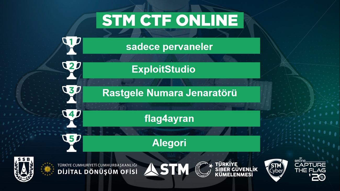 STM Capture The Flag yarışması son buldu!