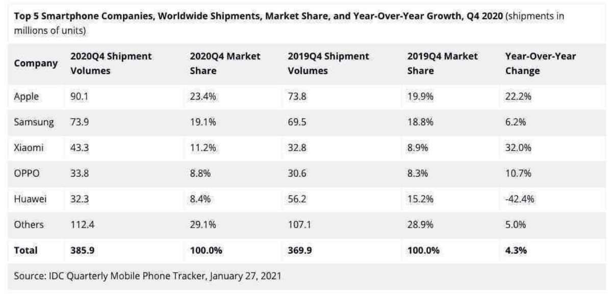 apple akıllı telefon satışları