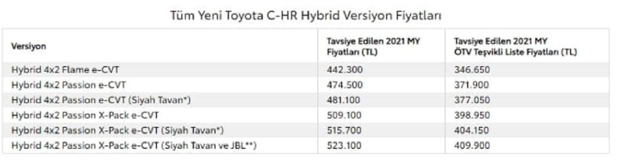 Toyota April price list
